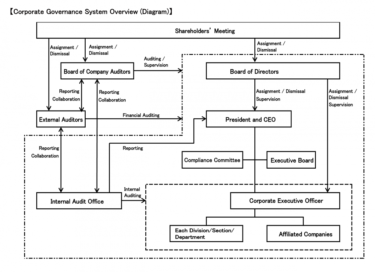 Corporate Governance System Diagram