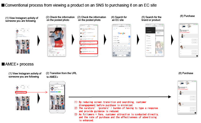 BAROQUE : JAPAN   SNS Direct Commerce [AMEE+] Released- Directly